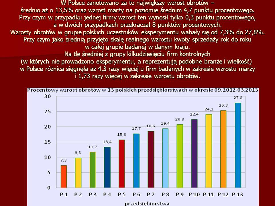 9 W Polsce zanotowano za to największy wzrost obrotów – średnio aż o 13,5% oraz wzrost marży na poziomie średnim 4,7 punktu procentowego. Przy czym w