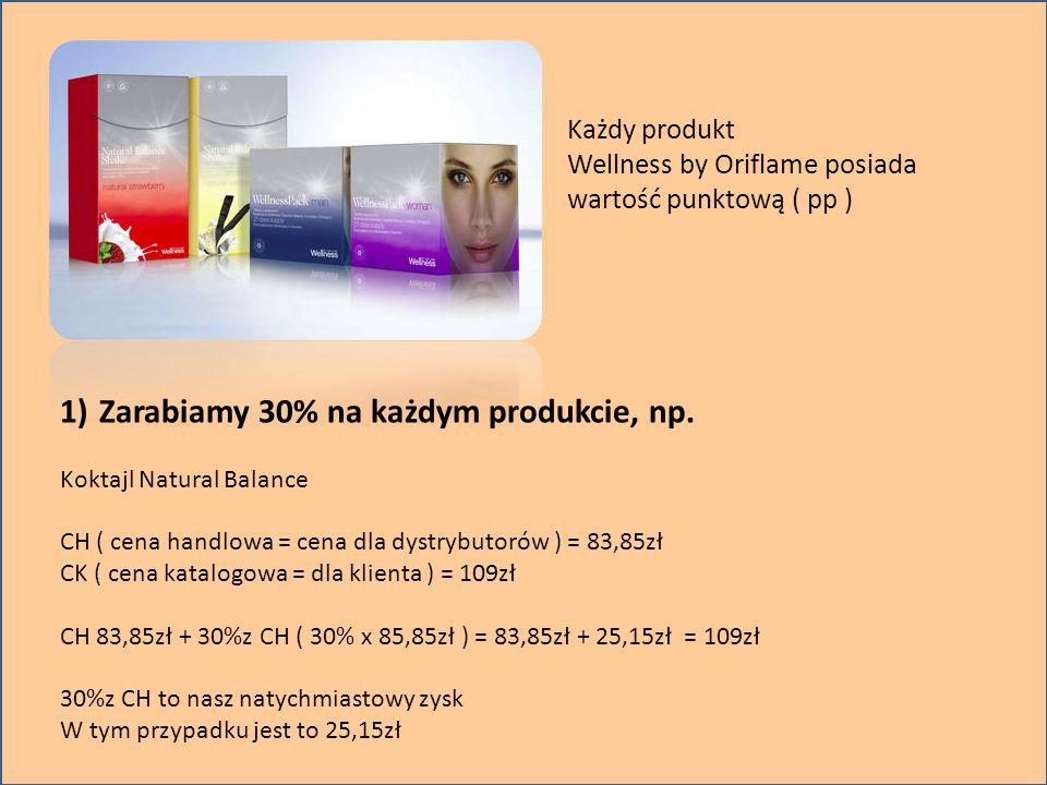 Każdy produkt Wellness by Oriflame posiada wartość punktową ( pp ) 1)Zarabiamy 30% na każdym produkcie, np. Koktajl Natural Balance CH ( cena handlowa