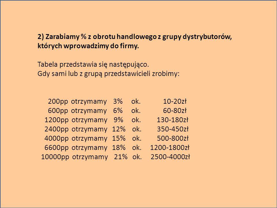 Ty 405pp A sia Jan Tomek 405pp 405pp 200pp Basia Magda Dawid Adam Michał 200pp 200pp 200pp 100pp 200pp.
