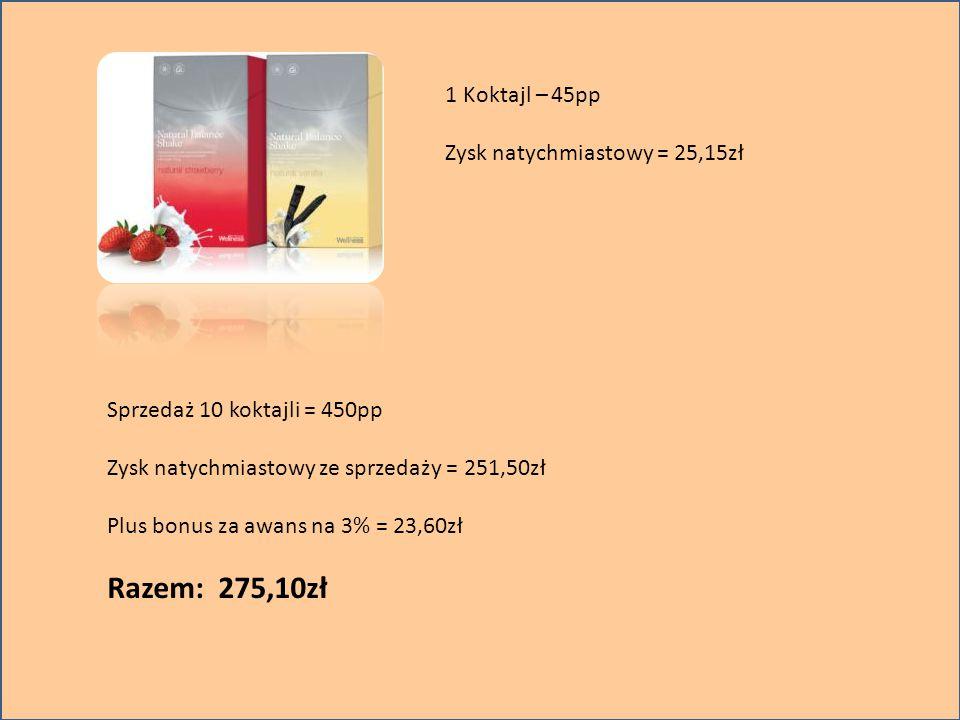 1 Koktajl – 45pp Zysk natychmiastowy = 25,15zł Sprzedaż 10 koktajli = 450pp Zysk natychmiastowy ze sprzedaży = 251,50zł Plus bonus za awans na 3% = 23