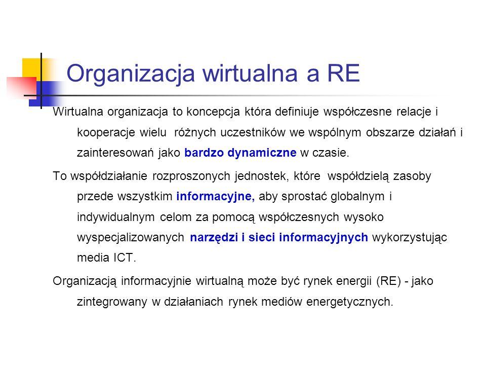 Organizacja wirtualna a RE Wirtualna organizacja to koncepcja która definiuje współczesne relacje i kooperacje wielu różnych uczestników we wspólnym obszarze działań i zainteresowań jako bardzo dynamiczne w czasie.