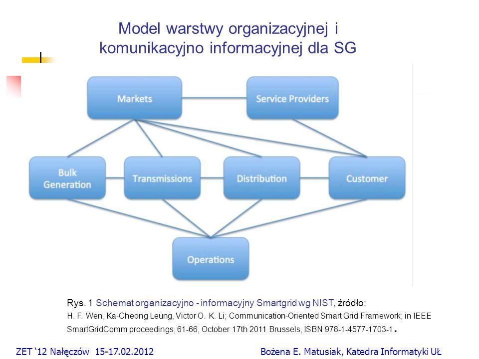 Model warstwy organizacyjnej i komunikacyjno informacyjnej dla SG Rys.