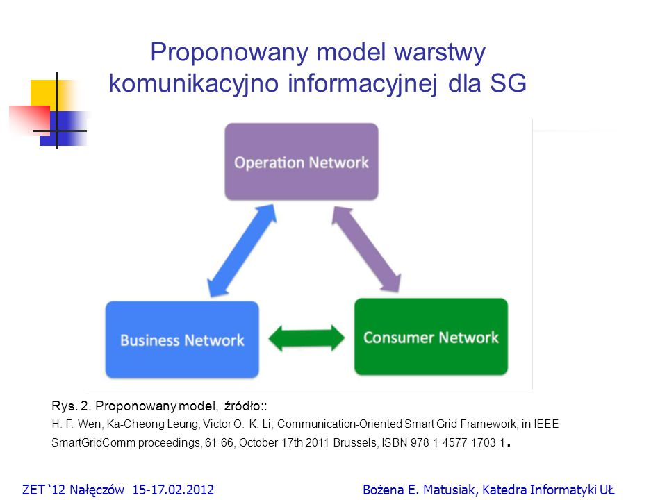 Proponowany model warstwy komunikacyjno informacyjnej dla SG Rys.