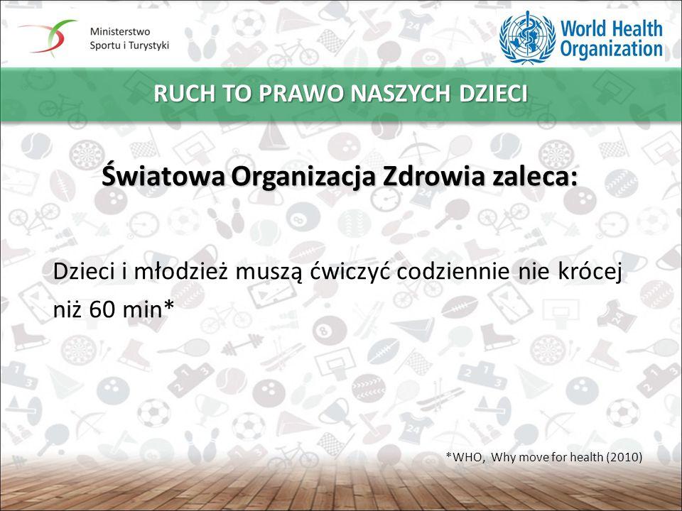 W POLSCE ZALECENIA TE SPEŁNIA TYLKO CO CZWARTY 11-LATEK I CO DZIESIĄTY 17-LATEK 5 Ćwiczący co najmniej 60 minut dziennie Niećwiczący w dostatecznym wymiarze Grupa 11-latków Grupa 17-latków * Wyniki badań HBSC dla Polski z 2010r.