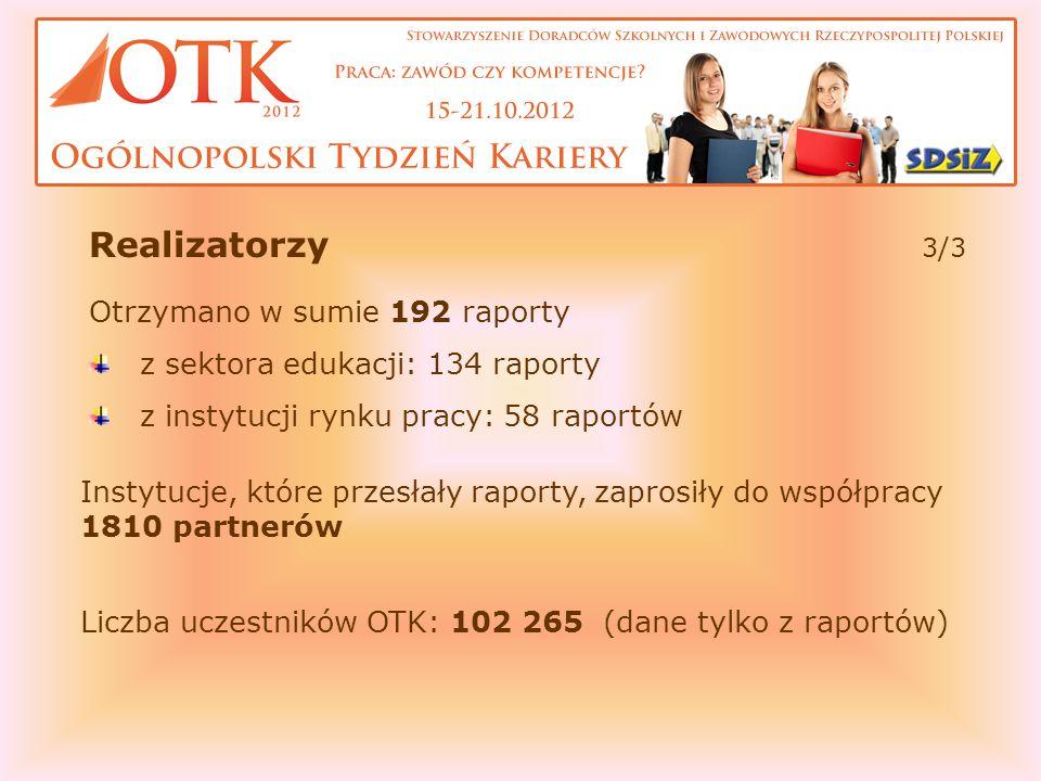Otrzymano w sumie 192 raporty z sektora edukacji: 134 raporty z instytucji rynku pracy: 58 raportów Instytucje, które przesłały raporty, zaprosiły do współpracy 1810 partnerów Liczba uczestników OTK: 102 265 (dane tylko z raportów) Realizatorzy 3/3