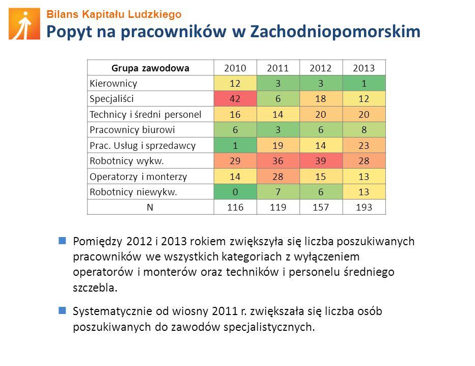 Bilans Kapitału Ludzkiego Popyt na pracowników w Zachodniopomorskim Pomiędzy 2012 i 2013 rokiem zwiększyła się liczba poszukiwanych pracowników we wszystkich kategoriach z wyłączeniem operatorów i monterów oraz techników i personelu średniego szczebla.