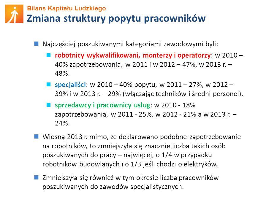Bilans Kapitału Ludzkiego Zmiana struktury popytu pracowników Najczęściej poszukiwanymi kategoriami zawodowymi byli: robotnicy wykwalifikowani, monterzy i operatorzy: w 2010 – 40% zapotrzebowania, w 2011 i w 2012 – 47%, w 2013 r.
