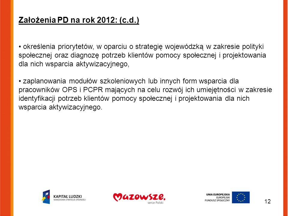 Założenia PD na rok 2012: (c.d.) określenia priorytetów, w oparciu o strategię wojewódzką w zakresie polityki społecznej oraz diagnozę potrzeb klientów pomocy społecznej i projektowania dla nich wsparcia aktywizacyjnego, zaplanowania modułów szkoleniowych lub innych form wsparcia dla pracowników OPS i PCPR mających na celu rozwój ich umiejętności w zakresie identyfikacji potrzeb klientów pomocy społecznej i projektowania dla nich wsparcia aktywizacyjnego.