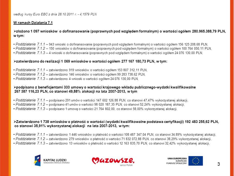 3 według kursy Euro EBC z dnia 28.10.2011 r. - 4,1579 PLN W ramach Działania 7.1  złożono 1 097 wniosków o dofinansowanie (poprawnych pod względem fo
