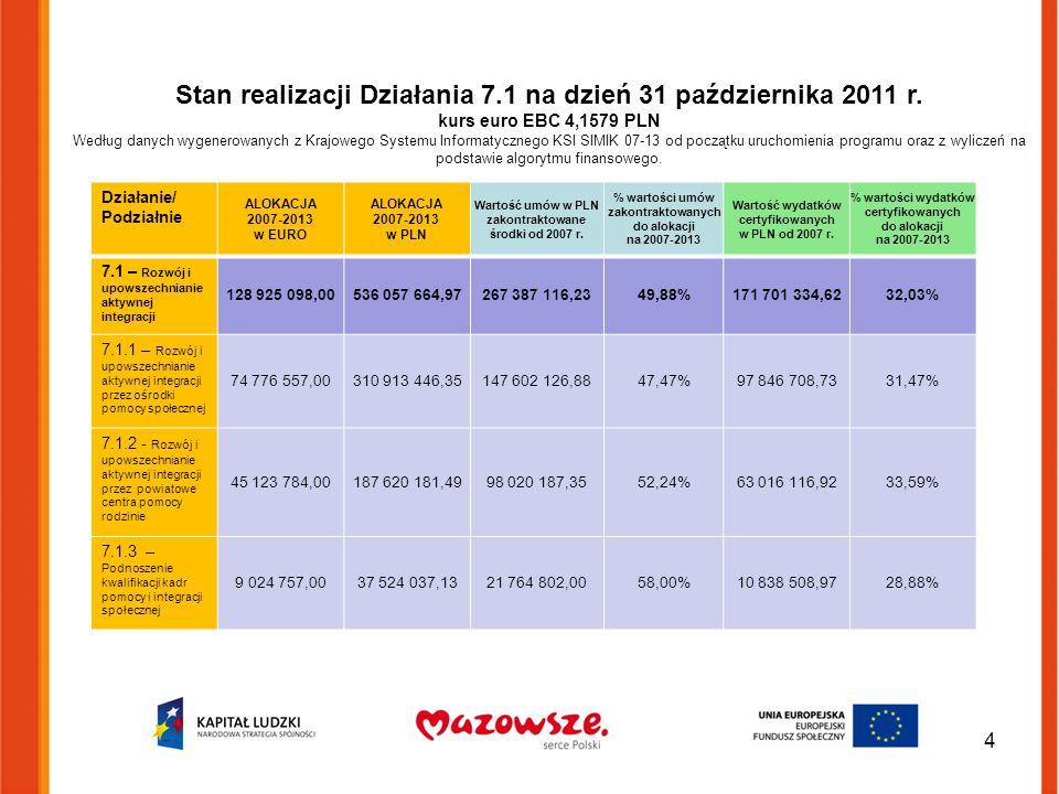 Stan realizacji Działania 7.1 na dzień 31 października 2011 r. kurs euro EBC 4,1579 PLN Według danych wygenerowanych z Krajowego Systemu Informatyczne