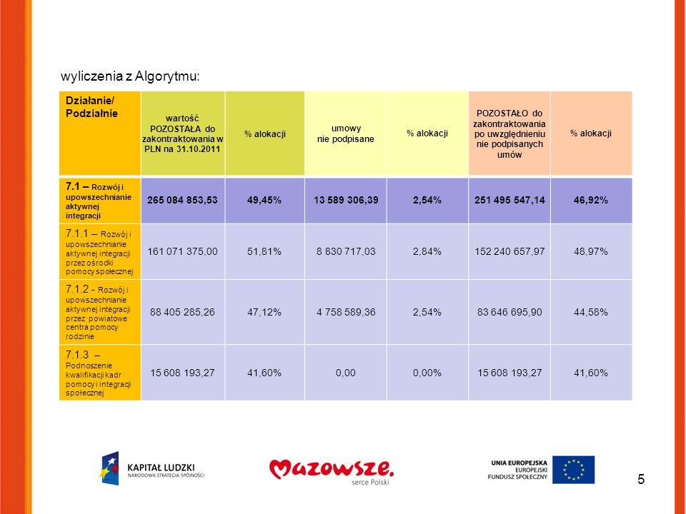 5 Działanie/ Podziałnie wartość POZOSTAŁA do zakontraktowania w PLN na 31.10.2011 % alokacji umowy nie podpisane % alokacji POZOSTAŁO do zakontraktowania po uwzględnieniu nie podpisanych umów % alokacji 7.1 – Rozwój i upowszechnianie aktywnej integracji 265 084 853,5349,45%13 589 306,392,54%251 495 547,1446,92% 7.1.1 – Rozwój i upowszechnianie aktywnej integracji przez ośrodki pomocy społecznej 161 071 375,0051,81%8 830 717,032,84%152 240 657,9748,97% 7.1.2 - Rozwój i upowszechnianie aktywnej integracji przez powiatowe centra pomocy rodzinie 88 405 285,2647,12%4 758 589,362,54%83 646 695,9044,58% 7.1.3 – Podnoszenie kwalifikacji kadr pomocy i integracji społecznej 15 608 193,2741,60%0,000,00%15 608 193,2741,60% wyliczenia z Algorytmu: