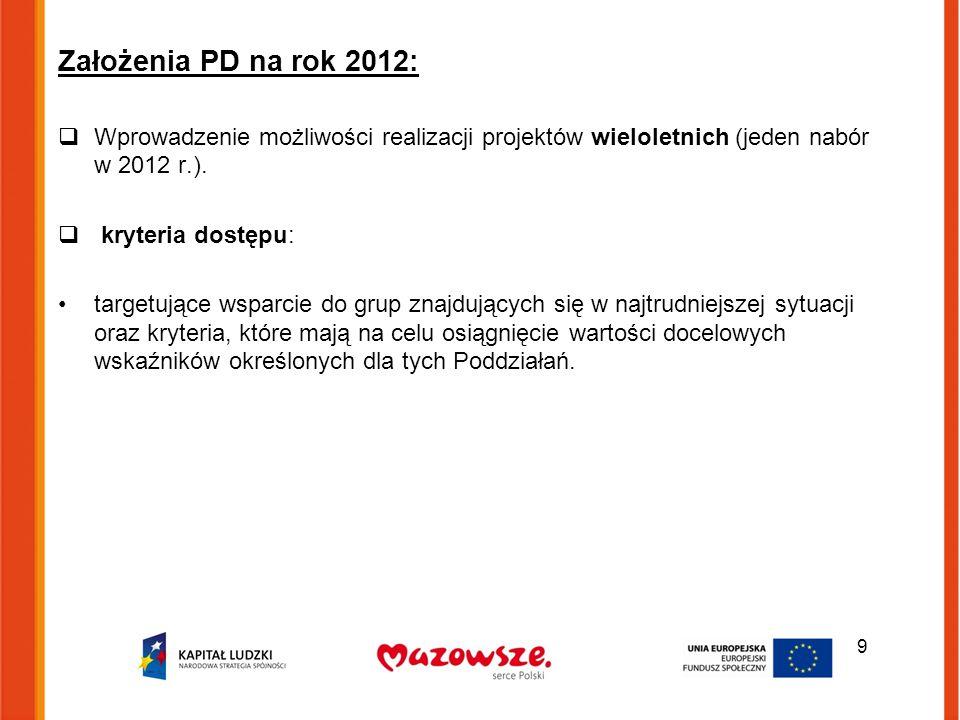 Założenia PD na rok 2012:  Wprowadzenie możliwości realizacji projektów wieloletnich (jeden nabór w 2012 r.).  kryteria dostępu: targetujące wsparci