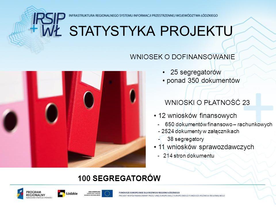 STATYSTYKA PROJEKTU WNIOSEK O DOFINANSOWANIE 25 segregatorów ponad 350 dokumentów WNIOSKI O PŁATNOŚĆ 23 12 wniosków finansowych - 650 dokumentów finan