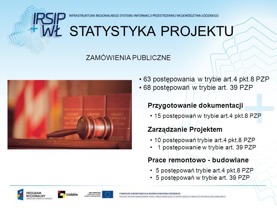 STATYSTYKA PROJEKTU ZAMÓWIENIA PUBLICZNE 63 postępowania w trybie art.4 pkt.8 PZP 68 postępowań w trybie art. 39 PZP Przygotowanie dokumentacji 15 pos