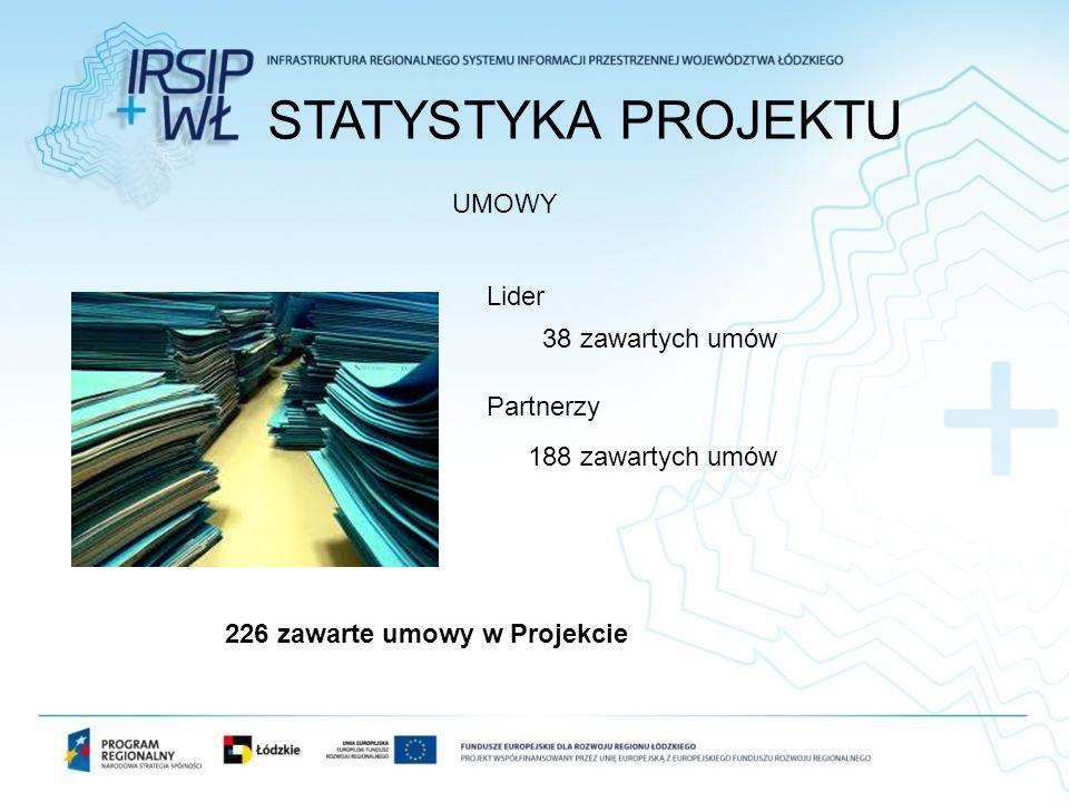STATYSTYKA PROJEKTU UMOWY Lider Partnerzy 38 zawartych umów 188 zawartych umów 226 zawarte umowy w Projekcie