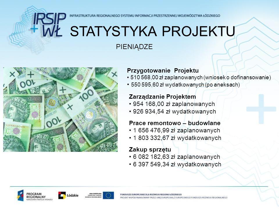 PIENIĄDZE Przygotowanie Projektu 510 568,00 zł zaplanowanych (wniosek o dofinansowanie) 550 595,60 zł wydatkowanych (po aneksach) Zarządzanie Projekte