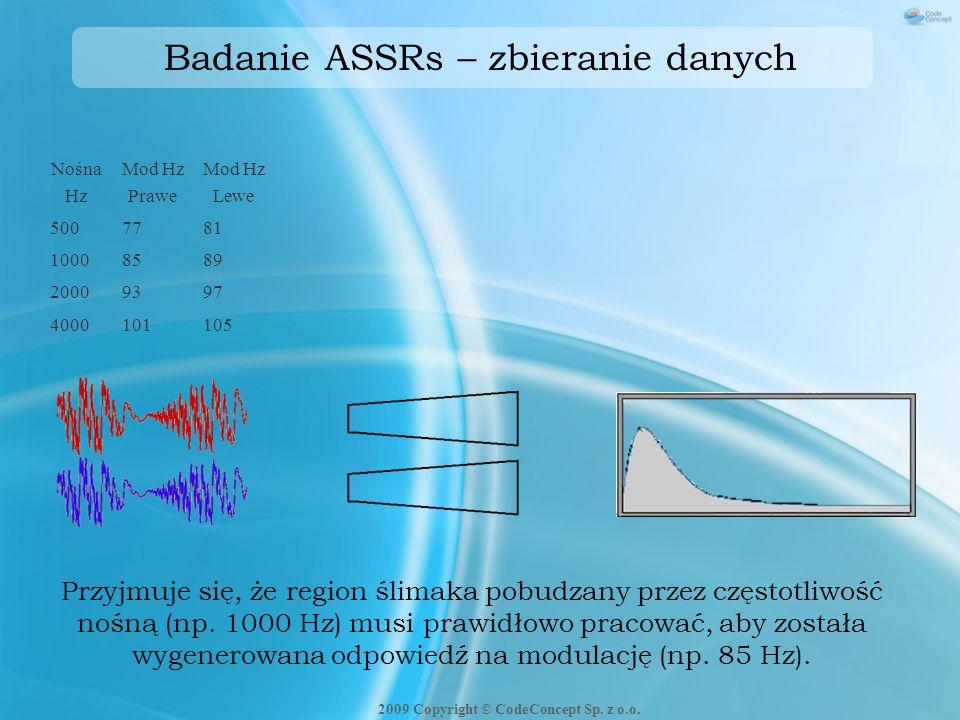 Badanie ASSRs – zbieranie danych Przyjmuje się, że region ślimaka pobudzany przez częstotliwość nośną (np. 1000 Hz) musi prawidłowo pracować, aby zost