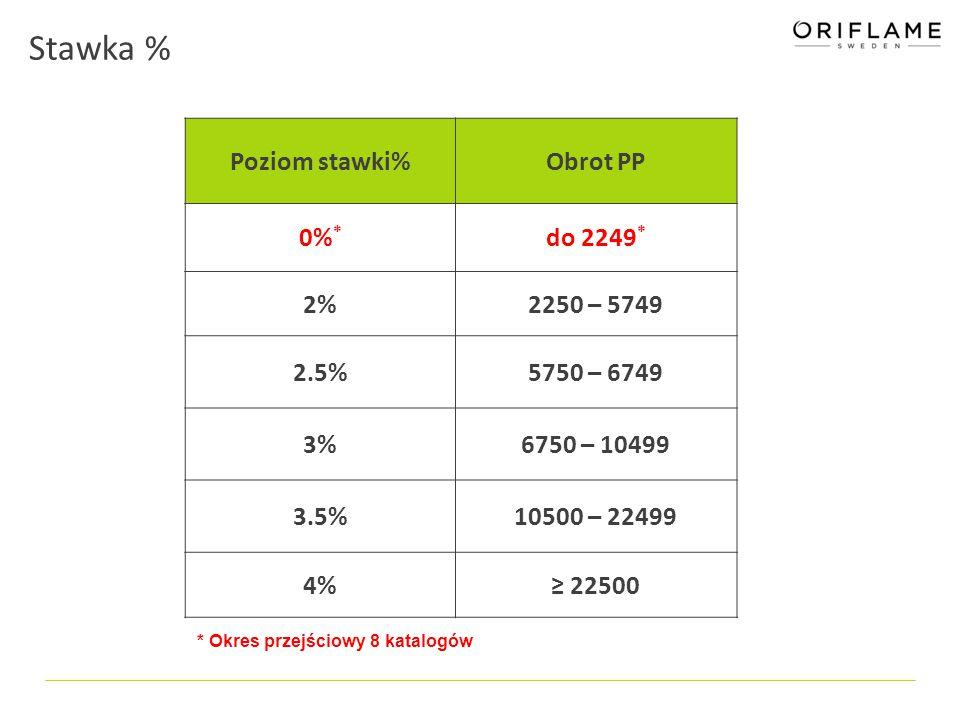 """Zestawy nowości i katalogi w BR Lp.Stawka %zestawkatalogi 1Nowe BR""""na początek 0 22%mały50 32,5%średni50 43%średni100 53,5%duży100 64%duży200"""