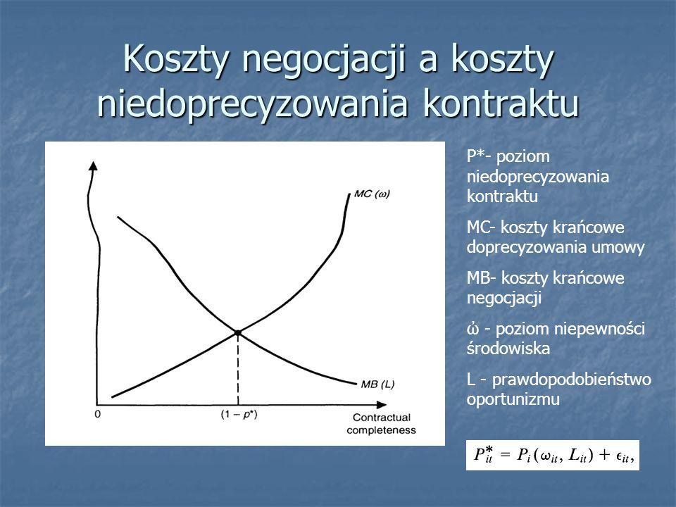 Koszty negocjacji a koszty niedoprecyzowania kontraktu P*- poziom niedoprecyzowania kontraktu MC- koszty krańcowe doprecyzowania umowy MB- koszty krańcowe negocjacji ὠ - poziom niepewności środowiska L - prawdopodobieństwo oportunizmu