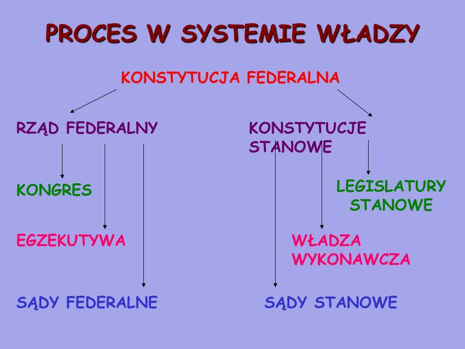 PROCES W SYSTEMIE WŁADZY KONSTYTUCJA FEDERALNA RZĄD FEDERALNYKONSTYTUCJE STANOWE KONGRES EGZEKUTYWA SĄDY FEDERALNE LEGISLATURY STANOWE WŁADZA WYKONAWCZA SĄDY STANOWE