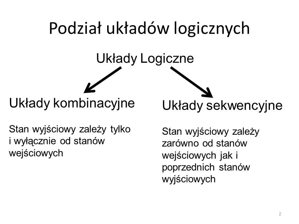Podział układów logicznych 2 Układy Logiczne Układy kombinacyjne Stan wyjściowy zależy tylko i wyłącznie od stanów wejściowych Układy sekwencyjne Stan wyjściowy zależy zarówno od stanów wejściowych jak i poprzednich stanów wyjściowych