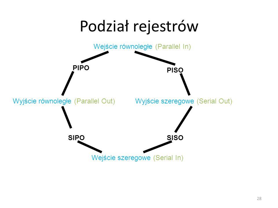 Podział rejestrów 28 Wejście równoległe (Parallel In) Wejście szeregowe (Serial In) Wyjście równoległe (Parallel Out) Wyjście szeregowe (Serial Out) PIPO SIPOSISO PISO