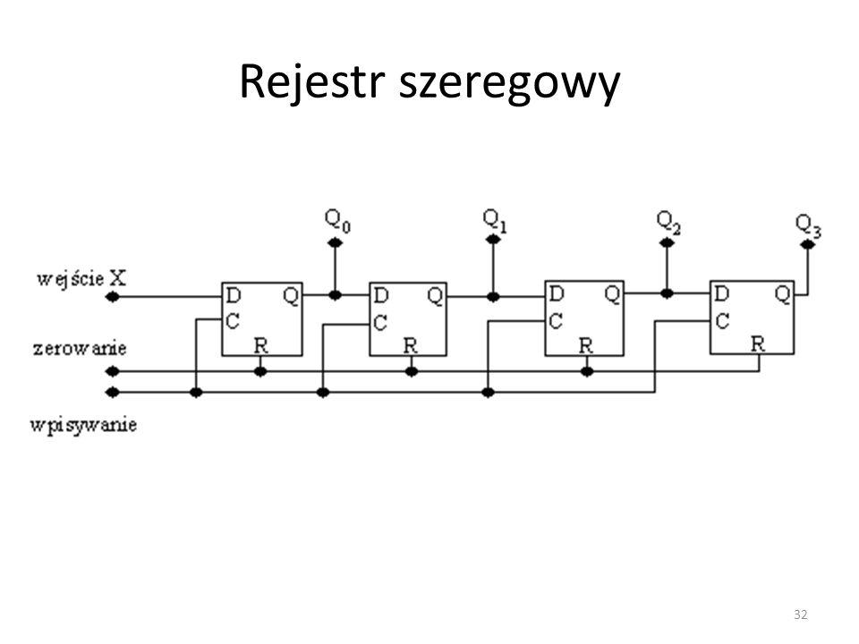 Rejestr szeregowy 32
