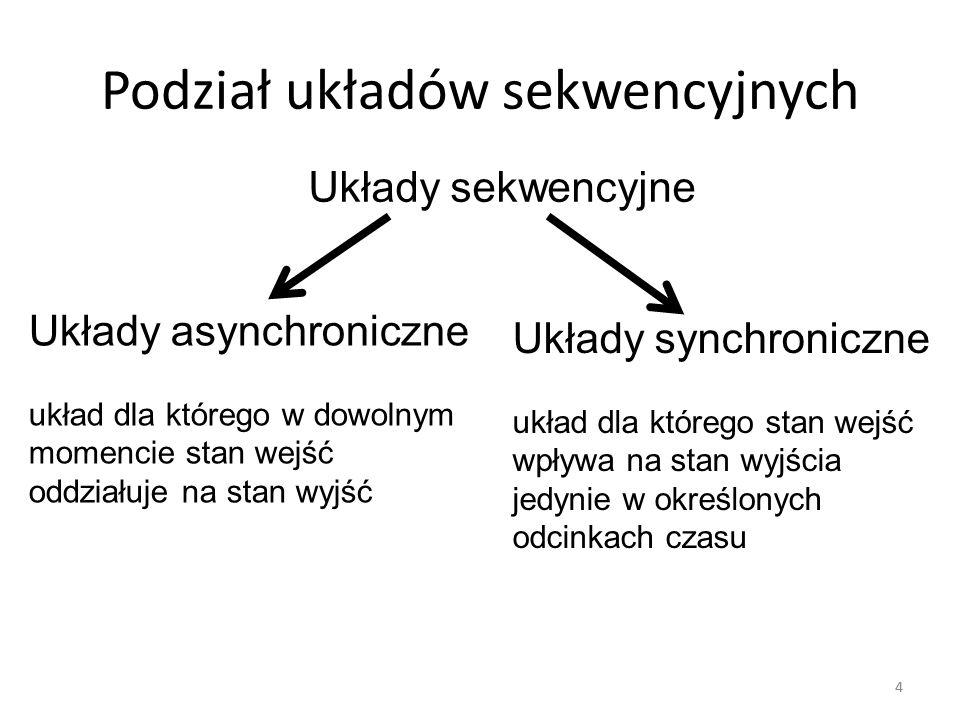 Podział układów sekwencyjnych 44 Układy sekwencyjne Układy asynchroniczne układ dla którego w dowolnym momencie stan wejść oddziałuje na stan wyjść Układy synchroniczne układ dla którego stan wejść wpływa na stan wyjścia jedynie w określonych odcinkach czasu