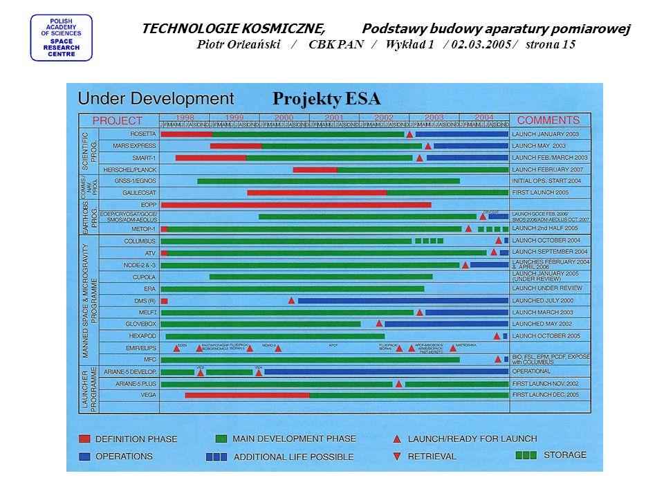 TECHNOLOGIE KOSMICZNE, Podstawy budowy aparatury pomiarowej Piotr Orleański / CBK PAN / Wykład 1 / 02.03.2005 / strona 15 Projekty ESA