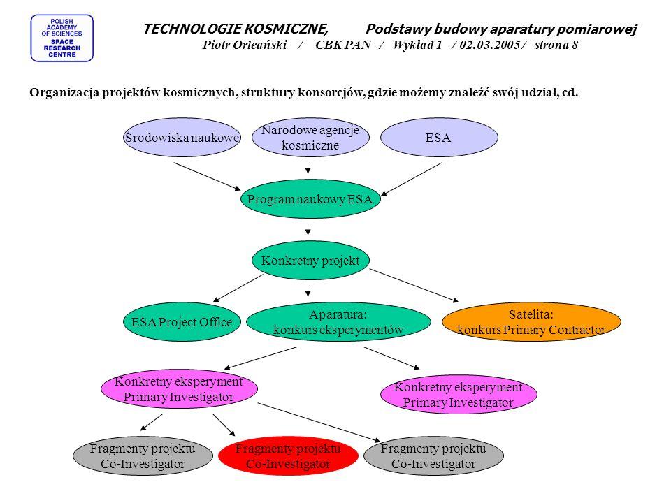 TECHNOLOGIE KOSMICZNE, Podstawy budowy aparatury pomiarowej Piotr Orleański / CBK PAN / Wykład 1 / 02.03.2005 / strona 8 Organizacja projektów kosmicznych, struktury konsorcjów, gdzie możemy znaleźć swój udział, cd.