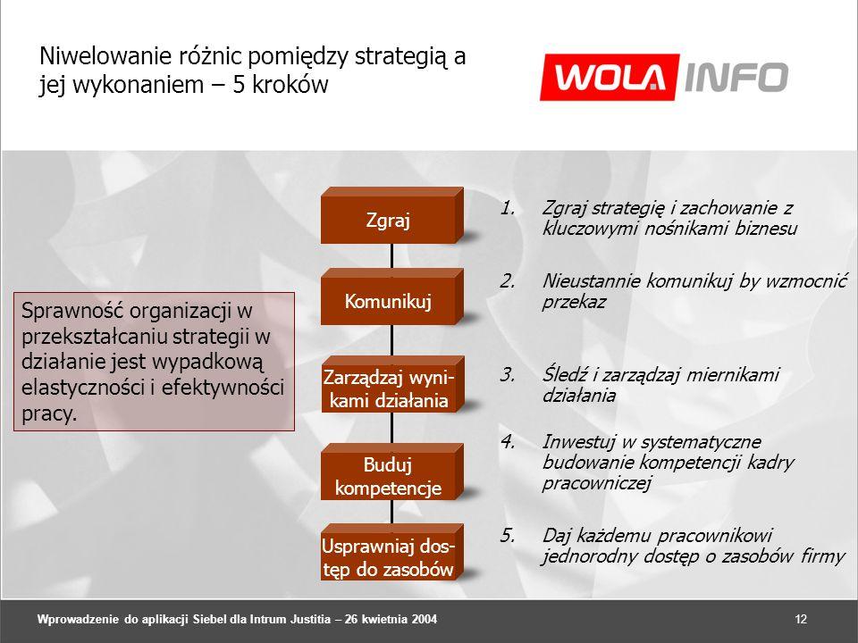 Wprowadzenie do aplikacji Siebel dla Intrum Justitia – 26 kwietnia 200412 Niwelowanie różnic pomiędzy strategią a jej wykonaniem – 5 kroków Sprawność organizacji w przekształcaniu strategii w działanie jest wypadkową elastyczności i efektywności pracy.