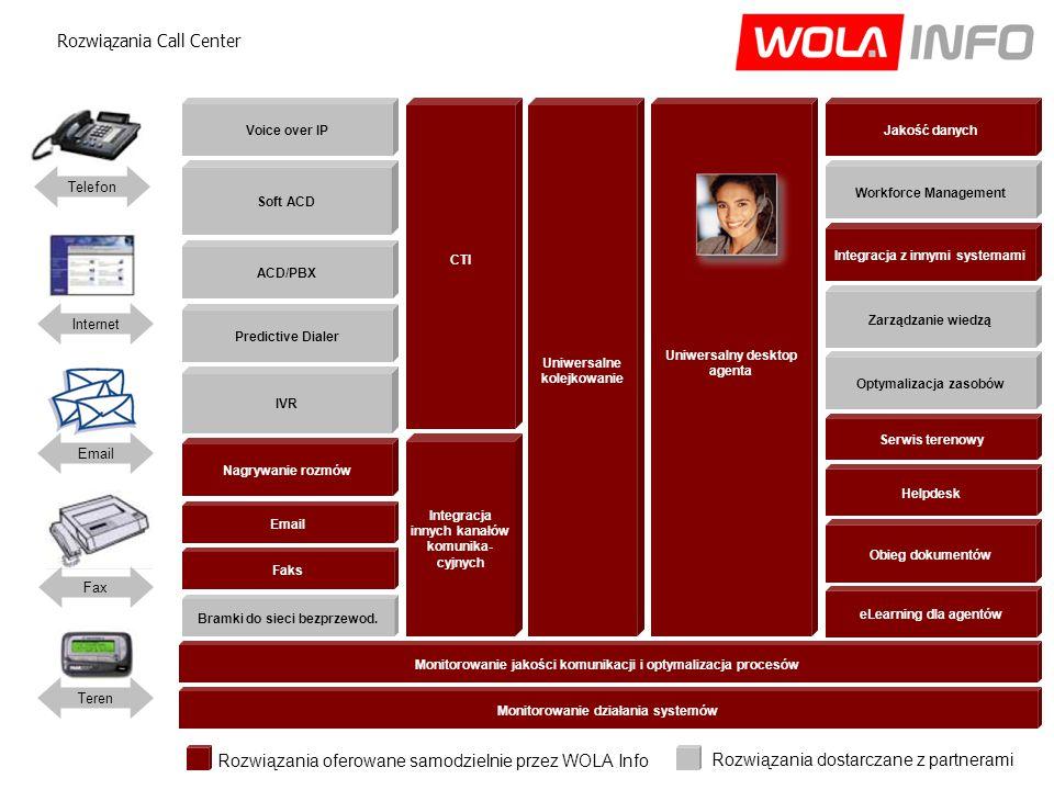 Rozwiązania oferowane samodzielnie przez WOLA Info Rozwiązania dostarczane z partnerami Rozwiązania Call Center Voice over IP Soft ACD ACD/PBX Predictive Dialer IVR Jakość danych Email Faks Bramki do sieci bezprzewod.