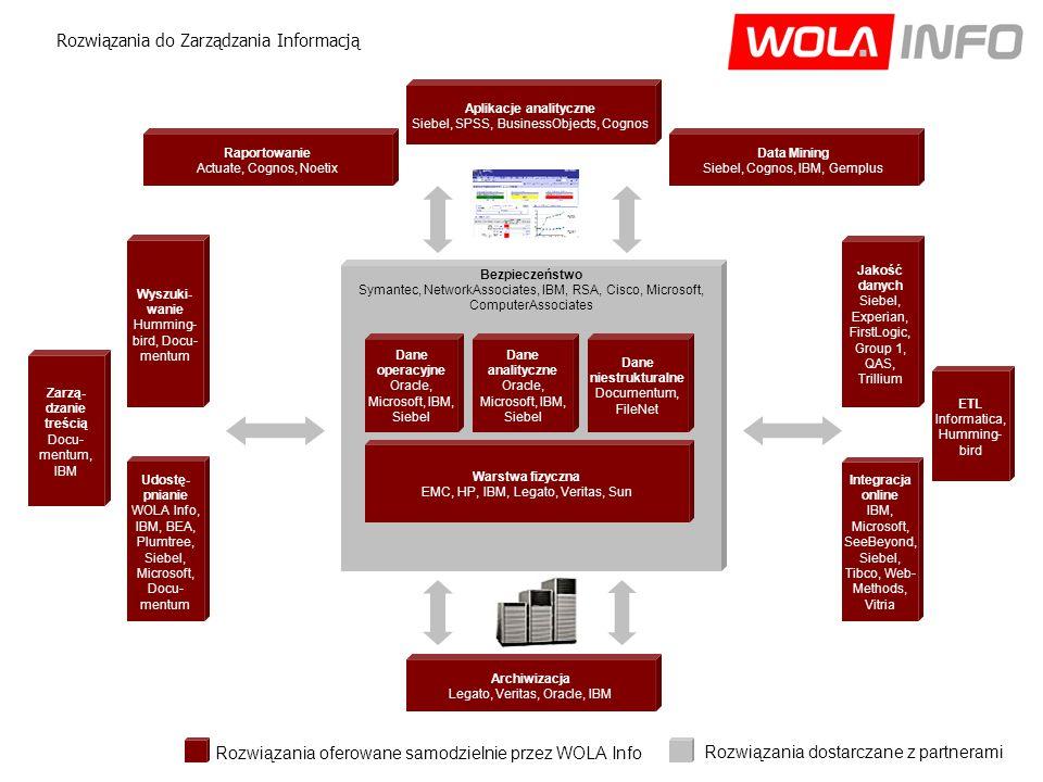 Bezpieczeństwo Symantec, NetworkAssociates, IBM, RSA, Cisco, Microsoft, ComputerAssociates Wyszuki- wanie Humming- bird, Docu- mentum Jakość danych Siebel, Experian, FirstLogic, Group 1, QAS, Trillium Archiwizacja Legato, Veritas, Oracle, IBM ETL Informatica, Humming- bird Udostę- pnianie WOLA Info, IBM, BEA, Plumtree, Siebel, Microsoft, Docu- mentum Warstwa fizyczna EMC, HP, IBM, Legato, Veritas, Sun Aplikacje analityczne Siebel, SPSS, BusinessObjects, Cognos Rozwiązania do Zarządzania Informacją Dane operacyjne Oracle, Microsoft, IBM, Siebel Dane analityczne Oracle, Microsoft, IBM, Siebel Raportowanie Actuate, Cognos, Noetix Integracja online IBM, Microsoft, SeeBeyond, Siebel, Tibco, Web- Methods, Vitria Zarzą- dzanie treścią Docu- mentum, IBM Data Mining Siebel, Cognos, IBM, Gemplus Rozwiązania oferowane samodzielnie przez WOLA Info Rozwiązania dostarczane z partnerami Dane niestrukturalne Documentum, FileNet
