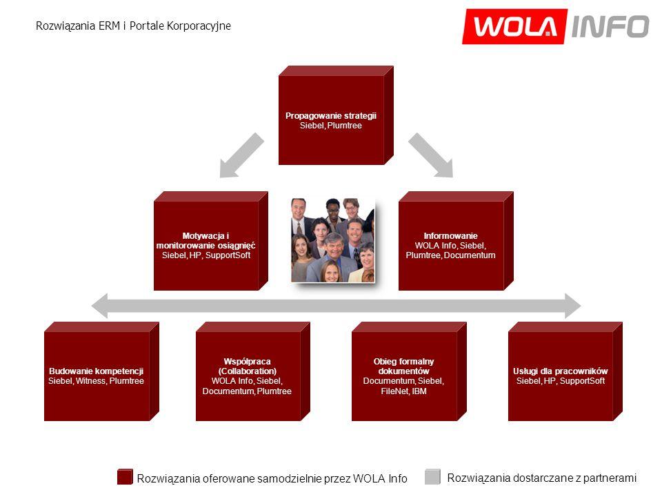 Obieg formalny dokumentów Documentum, Siebel, FileNet, IBM Informowanie WOLA Info, Siebel, Plumtree, Documentum Motywacja i monitorowanie osiągnięć Siebel, HP, SupportSoft Budowanie kompetencji Siebel, Witness, Plumtree Współpraca (Collaboration) WOLA Info, Siebel, Documentum, Plumtree Propagowanie strategii Siebel, Plumtree Rozwiązania ERM i Portale Korporacyjne Usługi dla pracowników Siebel, HP, SupportSoft Rozwiązania oferowane samodzielnie przez WOLA Info Rozwiązania dostarczane z partnerami