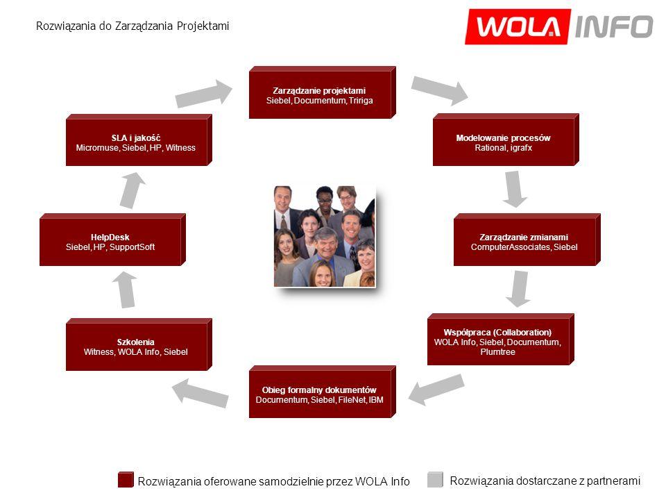 Obieg formalny dokumentów Documentum, Siebel, FileNet, IBM Zarządzanie zmianami ComputerAssociates, Siebel Modelowanie procesów Rational, igrafx Szkolenia Witness, WOLA Info, Siebel Współpraca (Collaboration) WOLA Info, Siebel, Documentum, Plumtree Zarządzanie projektami Siebel, Documentum, Tririga Rozwiązania do Zarządzania Projektami HelpDesk Siebel, HP, SupportSoft Rozwiązania oferowane samodzielnie przez WOLA Info Rozwiązania dostarczane z partnerami SLA i jakość Micromuse, Siebel, HP, Witness