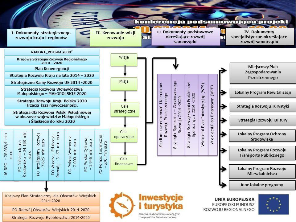 Wizja Misja Cele strategiczne Cele strategiczne Cele operacyjne Cele finansowe I. Dokumenty strategicznego rozwoju kraju i regionów II. Kreowanie wizj