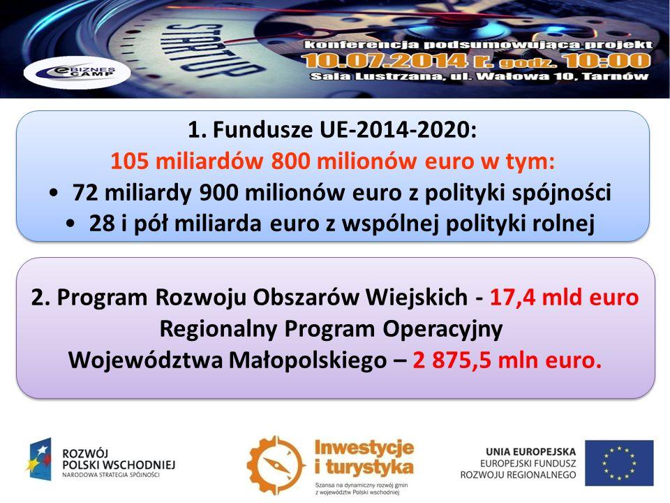 1.Fundusze UE-2014-2020: 105 miliardów 800 milionów euro w tym: 72 miliardy 900 milionów euro z polityki spójności 28 i pół miliarda euro z wspólnej p