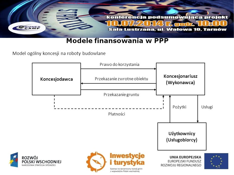 Modele finansowania w PPP Model ogólny koncesji na roboty budowlane 54 Koncesjodawca Koncesjonariusz (Wykonawca) Użytkownicy (Usługobiorcy) Prawo do k