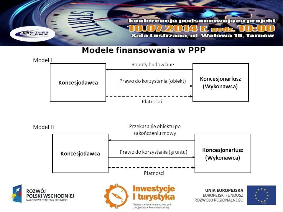 Modele finansowania w PPP Model I Model II 55 Koncesjodawca Koncesjonariusz (Wykonawca) Prawo do korzystania (obiekt) Roboty budowlane Płatności Konce