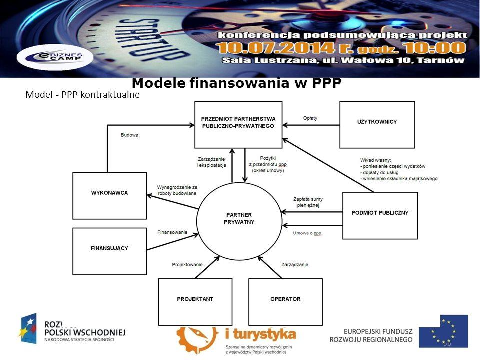 Modele finansowania w PPP Model - PPP kontraktualne 56