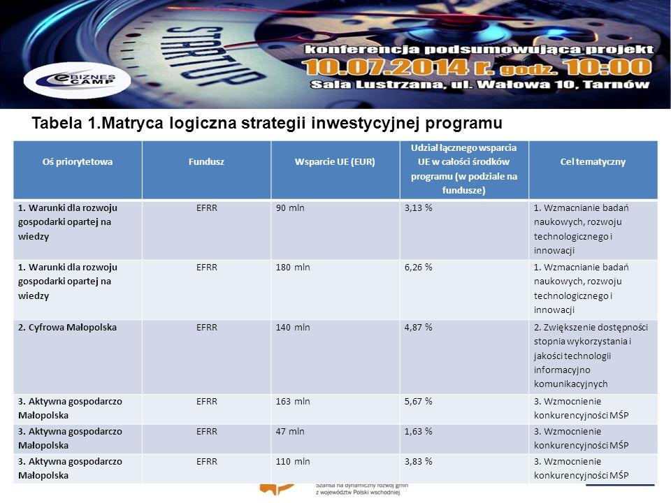 2. Program Operacyjny Inteligentny Rozwój 2014-2020