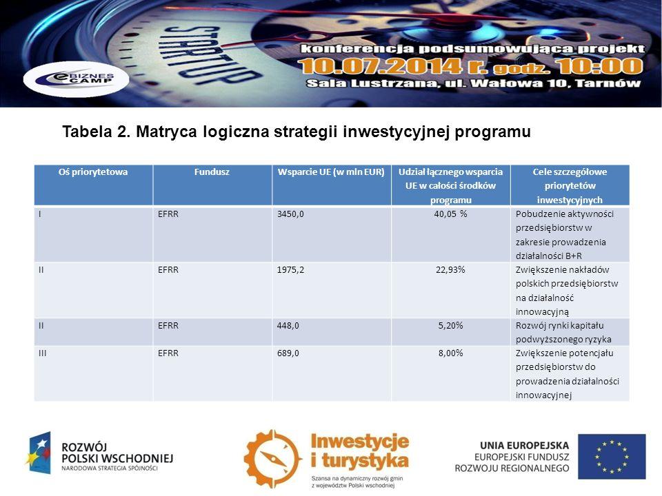 Oś priorytetowaFunduszWsparcie UE (w mln EUR) Udział łącznego wsparcia UE w całości środków programu Cele szczegółowe priorytetów inwestycyjnych IEFRR