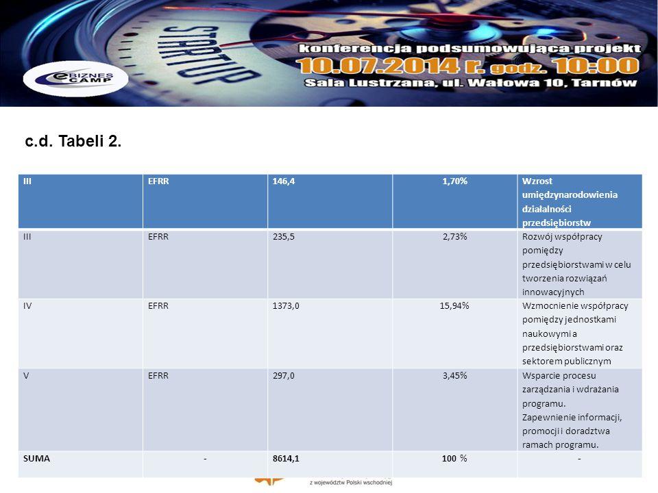 IIIEFRR146,41,70% Wzrost umiędzynarodowienia działalności przedsiębiorstw IIIEFRR235,52,73% Rozwój współpracy pomiędzy przedsiębiorstwami w celu tworz