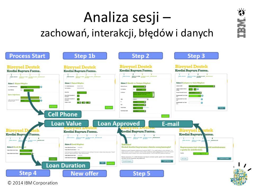 © 2014 IBM Corporation Analiza sesji – zachowań, interakcji, błędów i danych