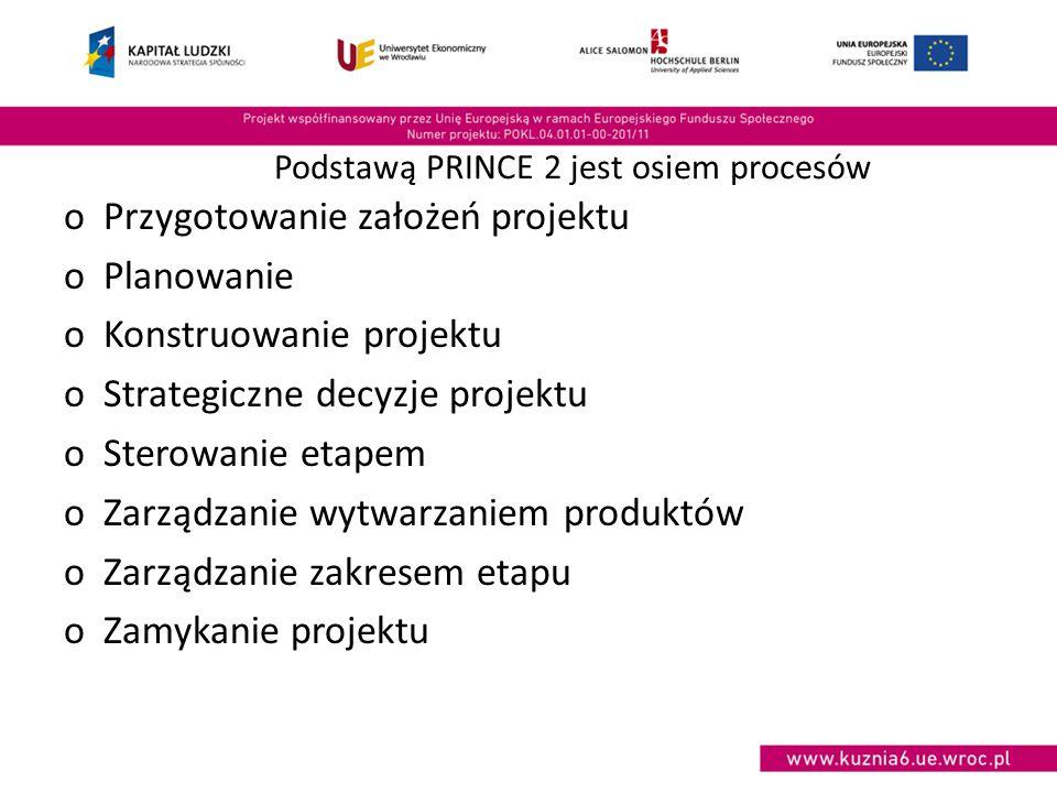Podstawą PRINCE 2 jest osiem procesów oPrzygotowanie założeń projektu oPlanowanie oKonstruowanie projektu oStrategiczne decyzje projektu oSterowanie etapem oZarządzanie wytwarzaniem produktów oZarządzanie zakresem etapu oZamykanie projektu