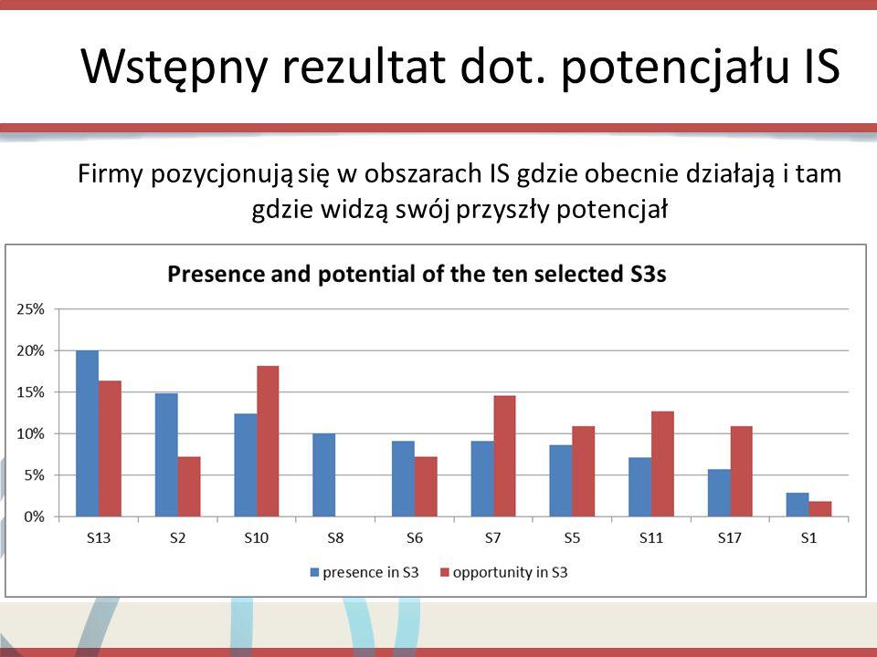 """Następne kroki w projekcie Powiązanie wyników analizy z rekomendacjami + stworzenie zróżnicowanych rekomendacji dla poszczególnych kategorii firm i IS Zaprojektowanie systemu współzarządzania dla """"PPO made in Poland Zaangażowanie w miejscowe procesy PO w celu rozpoczęcia zmiany paradygmatu wśród IOB/B+R/ władz, aby stawały się bardziej zorientowane na firmy Rozmowa o konkretnych typach programów i usług, jakie IOB i B+R mogłyby prowadzić i świadczyć w ramach polityki IS"""