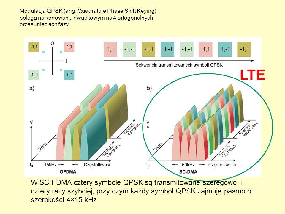 LTE Modulacja QPSK (ang. Quadrature Phase Shift Keying) polega na kodowaniu dwubitowym na 4 ortogonalnych przesunięciach fazy. W SC-FDMA cztery symbol