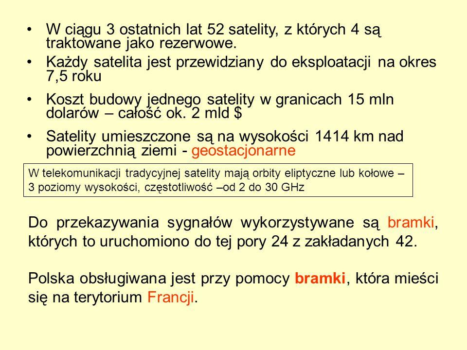 Do przekazywania sygnałów wykorzystywane są bramki, których to uruchomiono do tej pory 24 z zakładanych 42. Polska obsługiwana jest przy pomocy bramki