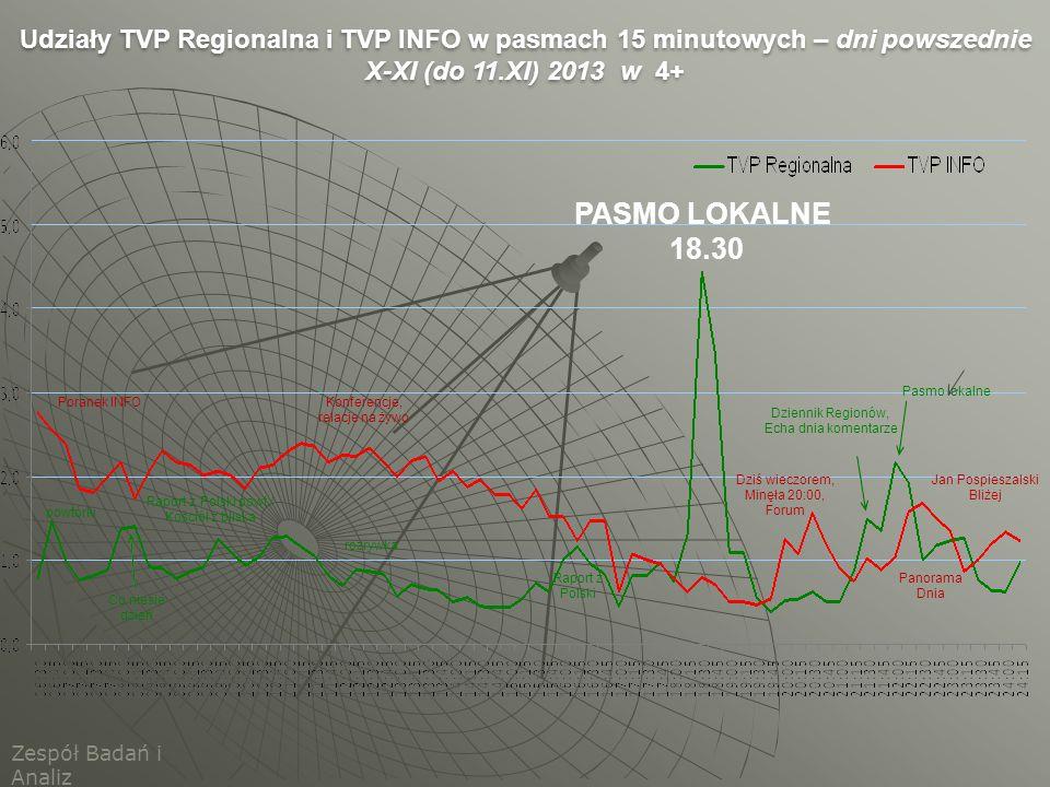 Udziały TVP Regionalna i TVP INFO w pasmach 15 minutowych – dni powszednie X-XI (do 11.XI) 2013 w 4+ Zespół Badań i Analiz powtórki Co niesie dzień Ra