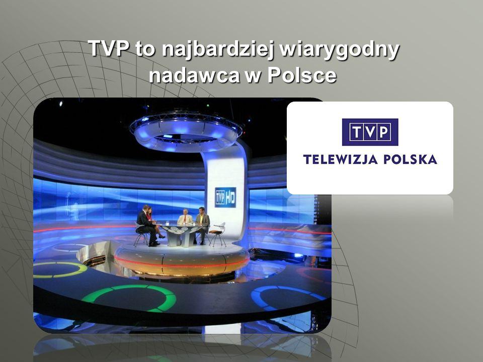 TVP to najbardziej wiarygodny nadawca w Polsce TVP to najbardziej wiarygodny nadawca w Polsce